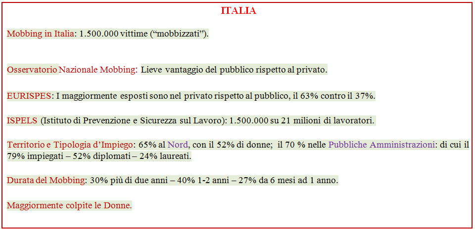mobbing in italia