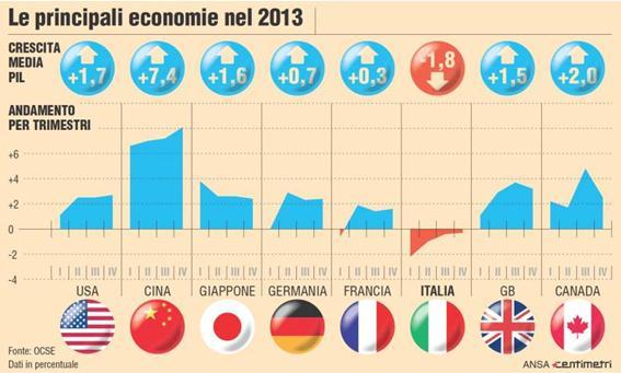 Ocse,PIL ITALIANO: Unico negativo tra paesi del G7